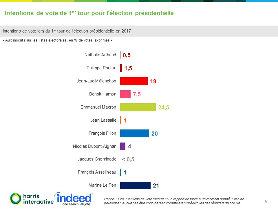 Intentions-vote-election-presidentielle20042017 (6)