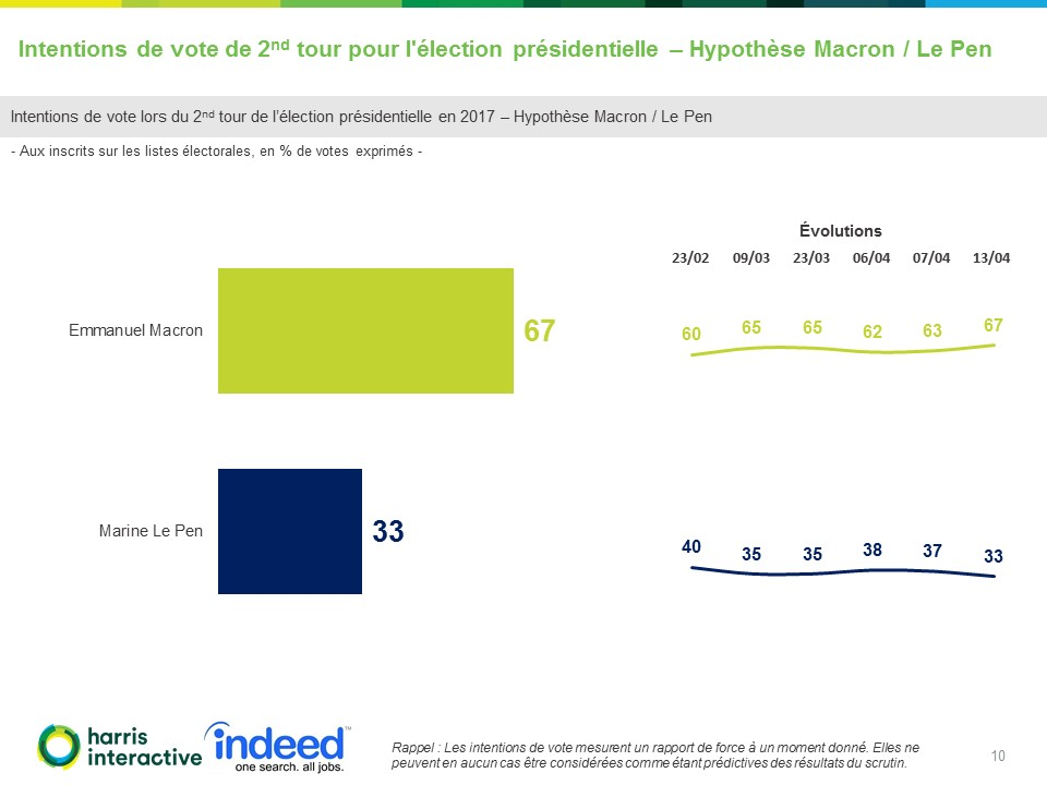 Rapport-Harris-Indeed - Intentions-vote-election-presidentielle-LCP (10)