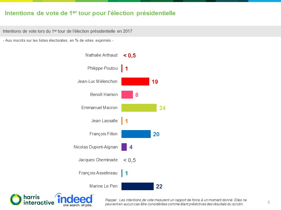 Rapport-Harris-Indeed - Intentions-vote-election-presidentielle-LCP (6)