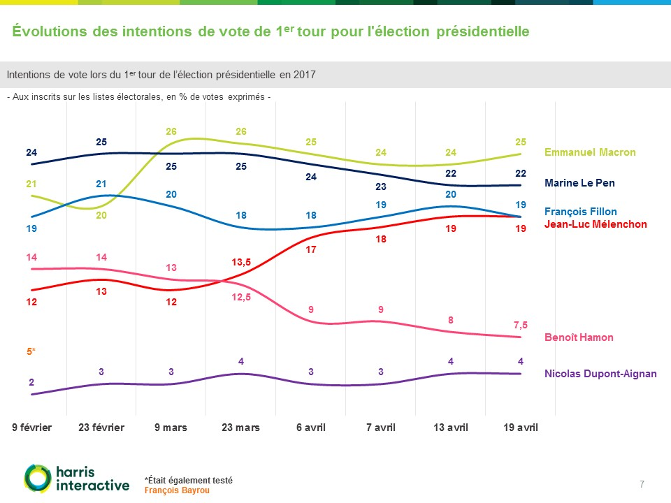 Rapport-Harris -intentions-vote-presidentielle-france-televisions (7)