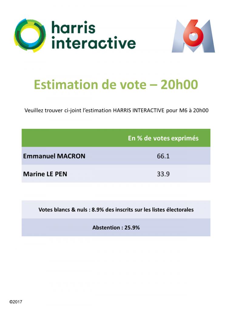 estimation harris interactive pour m6 20h00 france. Black Bedroom Furniture Sets. Home Design Ideas