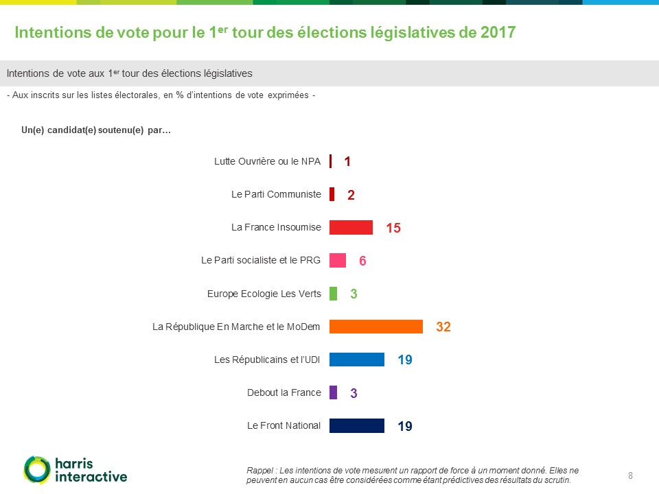 Harris-Intentions-de-vote-elections-legislatives-France-TV (8)