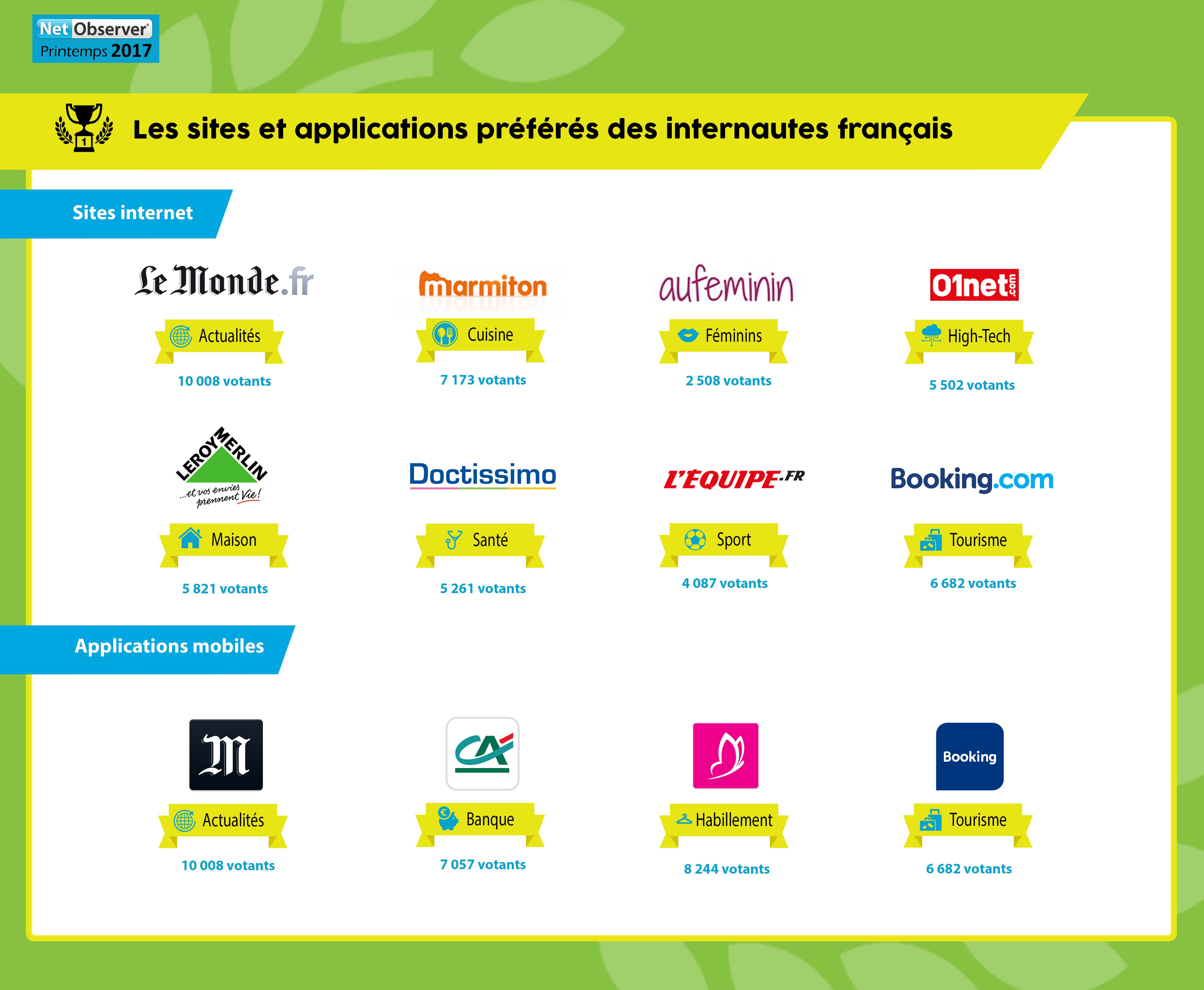 sites-preferes-francais-printemps-2017-grande