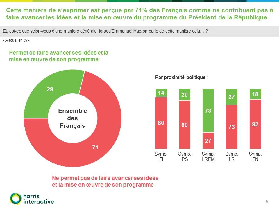 RMC-Harris-Interactive-propos-Macron (6)