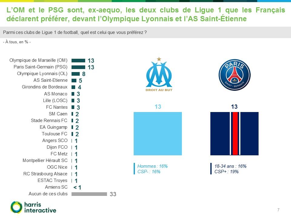 rapport-psg-om-rmc-sport-harris-interactive (7)
