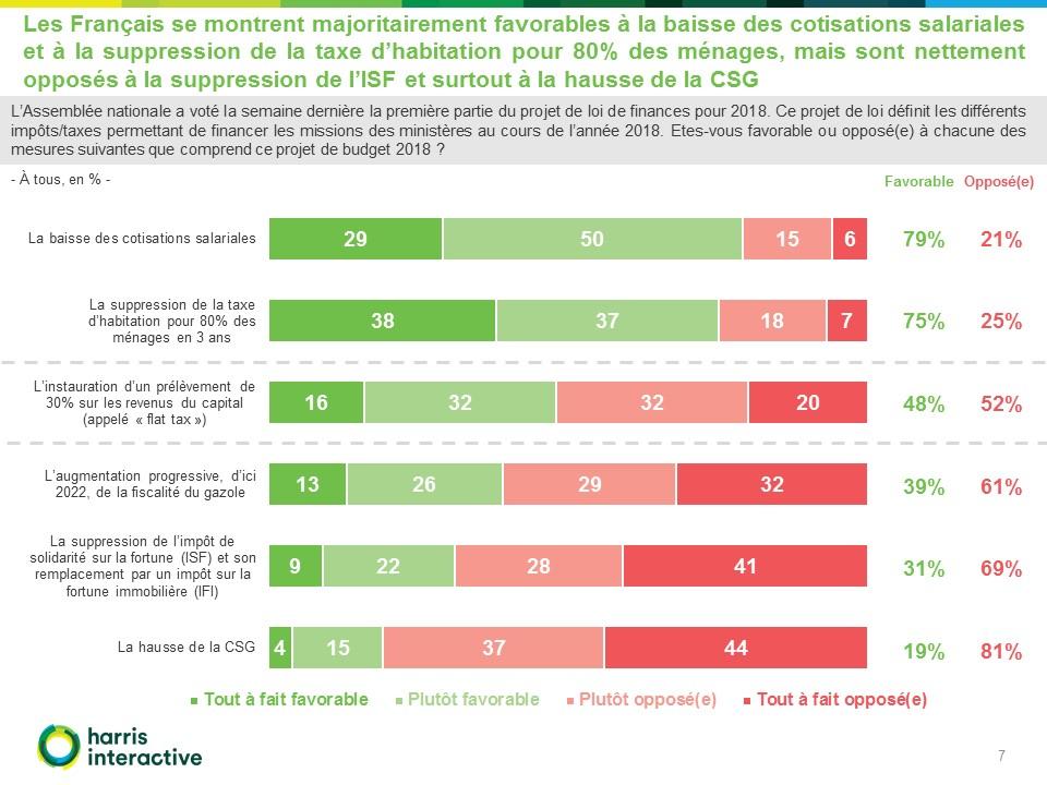 Francais-budget-2018-LCP-Harris-Int (7)
