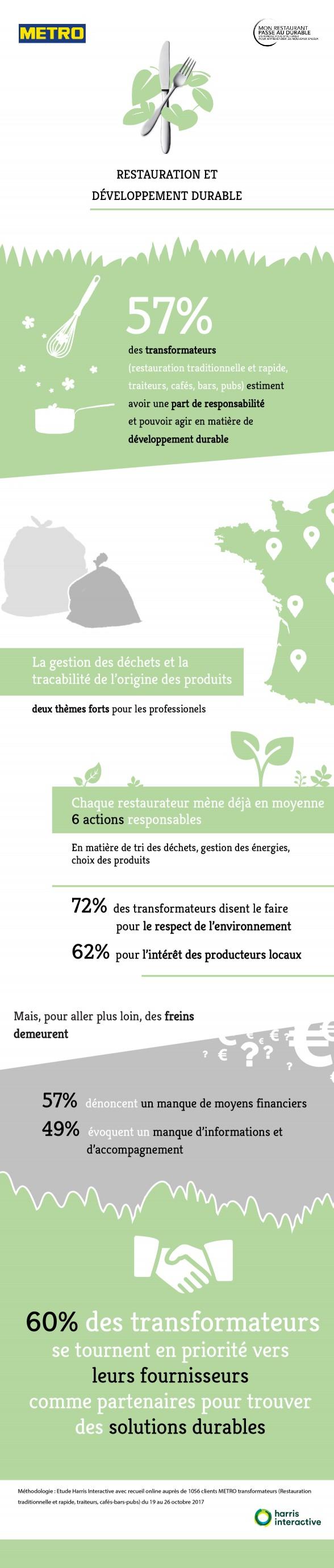 Infographie Restauration et développement durable