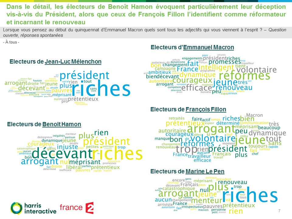 macron-6-mois-elysee-Harris-interactive-fr2 (7)