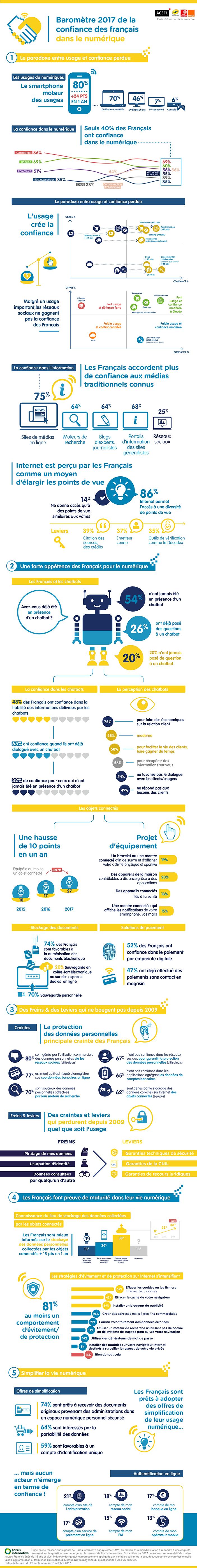 Infographie - Baromètre de la confiance des Français dans le numérique