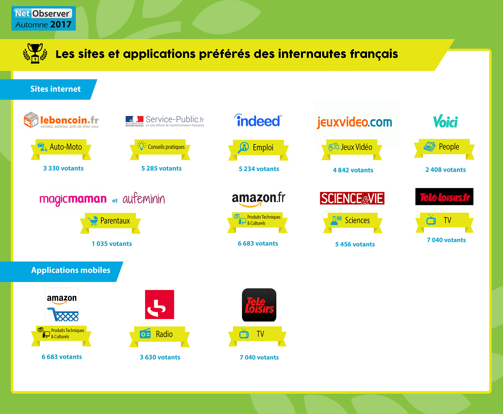 Les sites et applications préférées des internautes