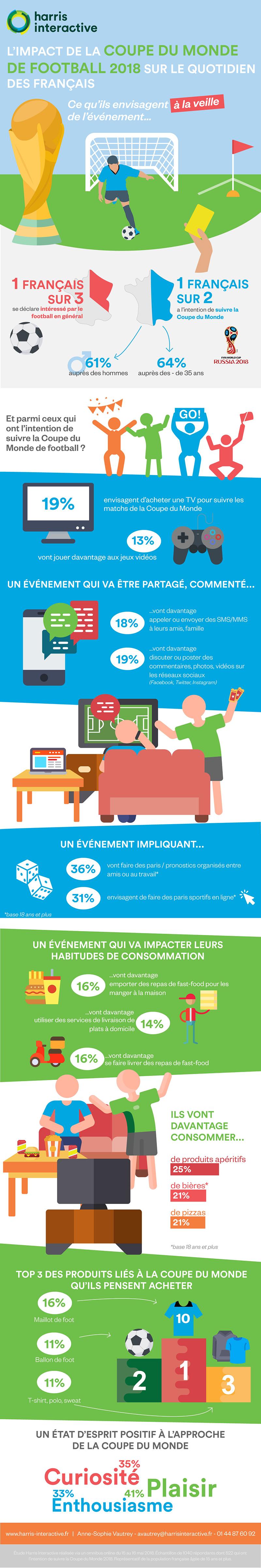 180530-infographie-CDM_veille-web