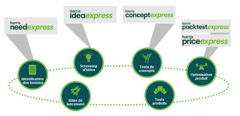[Webinars] découvrez notre gamme express dédiée au développement de nouveaux produits image